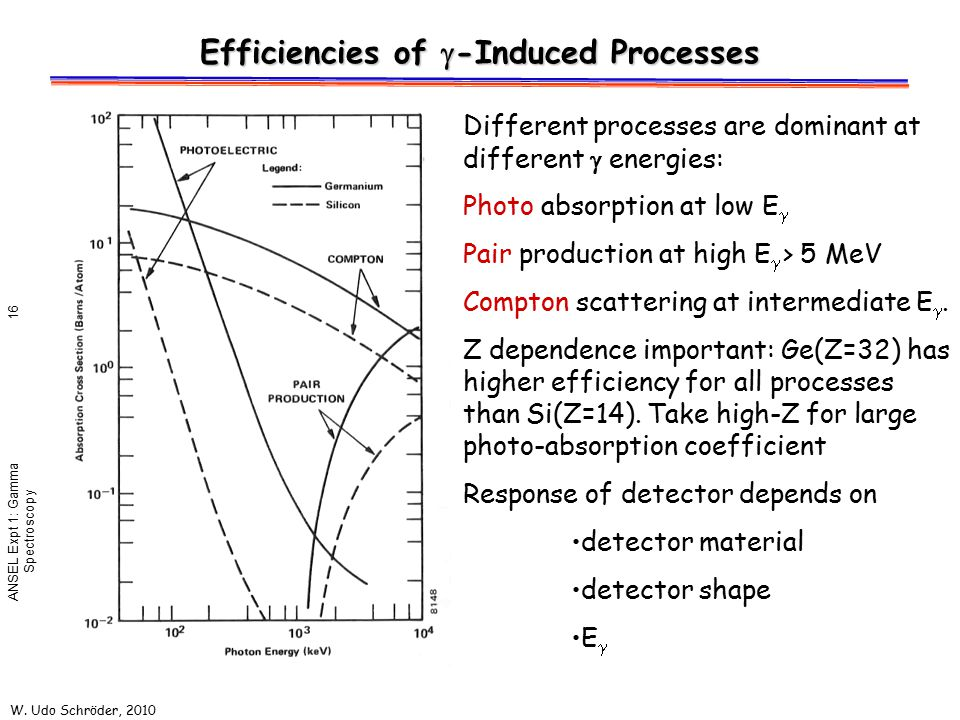 W. Udo Schröder, 2010 ANSEL Expt 1: Gamma Spectroscopy 16 Efficiencies of  -Induced Processes Different processes are dominant at different  energie