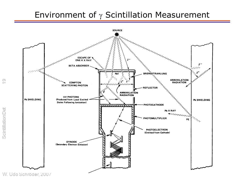 ScintillationDet W. Udo Schröder, 2007 Environment of  Scintillation Measurement 19