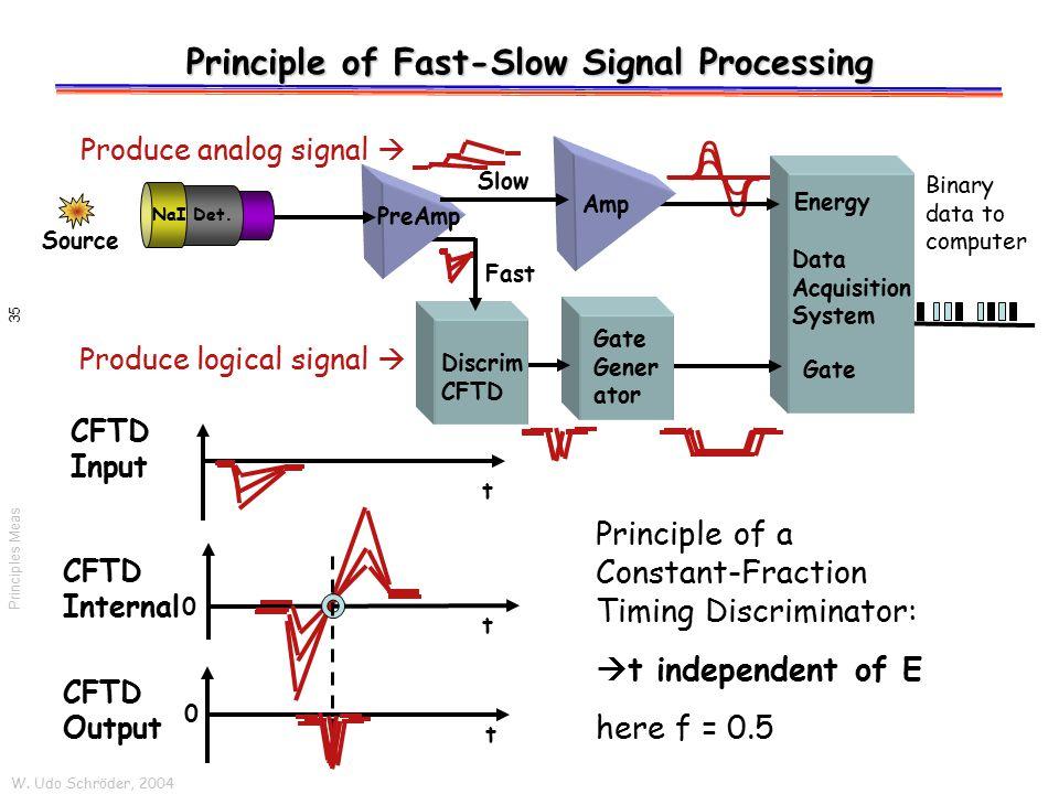 W. Udo Schröder, 2004 Principles Meas 35 Slow Fast Produce logical signal  Principle of Fast-Slow Signal Processing Discrim CFTD PreAmp Amp Gate Gene