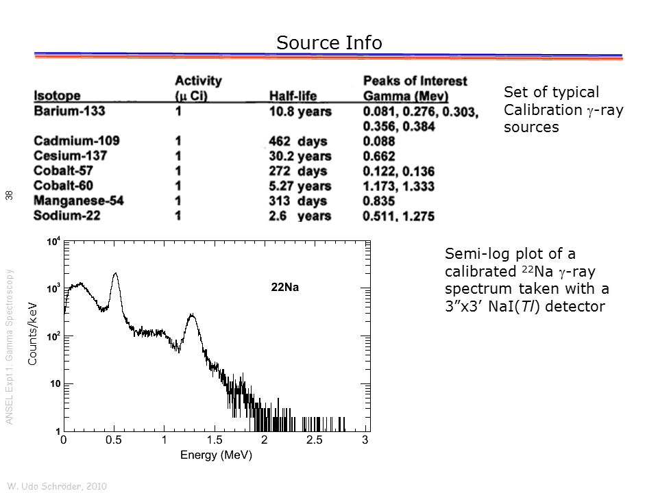 Source Info W. Udo Schröder, 2010 ANSEL Expt 1: Gamma Spectroscopy 38 Counts/keV Set of typical Calibration -ray sources Semi-log plot of a calibrate