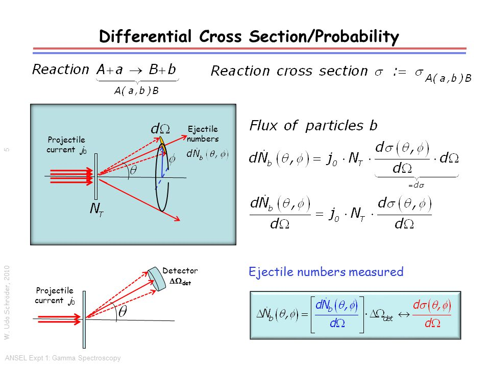 Differential Cross Section/Probability W. Udo Schröder, 2010 ANSEL Expt 1: Gamma Spectroscopy 5 Projectile current j 0 Ejectile numbers Projectile cur