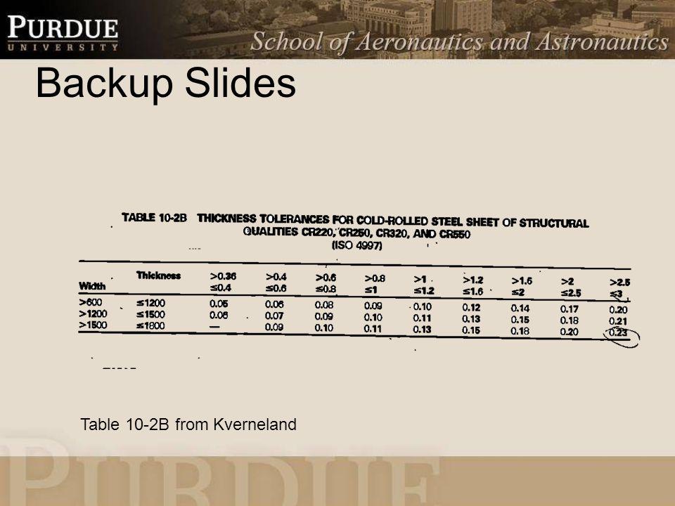 Backup Slides Table 10-2B from Kverneland
