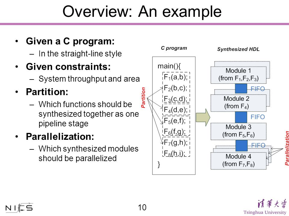 Overview: An example 10 Given a C program: –In the straight-line style Given constraints: –System throughput and area Partition: –Which functions should be synthesized together as one pipeline stage Parallelization: –Which synthesized modules should be parallelized
