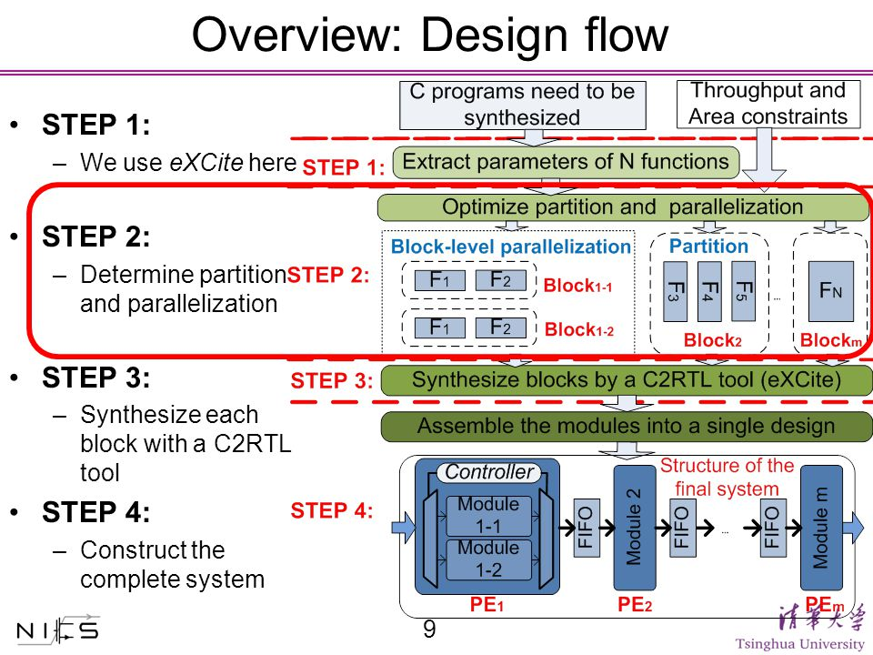 Overview: Design flow STEP 1: –We use eXCite here STEP 2: –Determine partition and parallelization STEP 3: –Synthesize each block with a C2RTL tool STEP 4: –Construct the complete system 9
