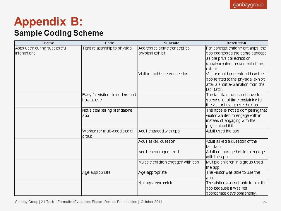 Appendix B: Sample Coding Scheme Garibay Group | 21-Tech | Formative Evaluation Phase I Results Presentation | October 2011 24