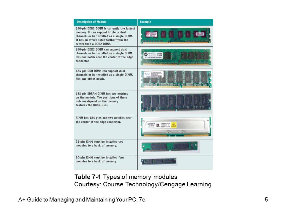 A+ Guide to Managing and Maintaining Your PC, 7e16 DIMM Technologies (cont'd.) Size and density of a DIMM –DIMMs can hold 8 MB to 2 GB of RAM –DIMM size or DIMM capacity Amount of RAM installed on one DIMM –Sometimes expressed as a formula