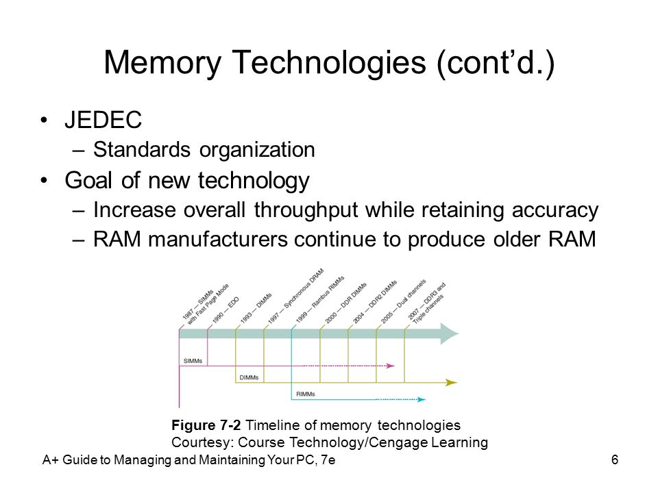 A+ Guide to Managing and Maintaining Your PC, 7e6 Memory Technologies (cont'd.) JEDEC –Standards organization Goal of new technology –Increase overall throughput while retaining accuracy –RAM manufacturers continue to produce older RAM Figure 7-2 Timeline of memory technologies Courtesy: Course Technology/Cengage Learning