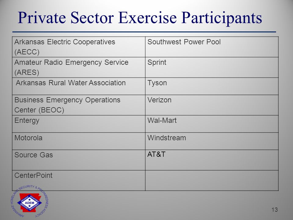 13 Private Sector Exercise Participants Arkansas Electric Cooperatives (AECC) Southwest Power Pool Amateur Radio Emergency Service (ARES) Sprint Arkansas Rural Water AssociationTyson Business Emergency Operations Center (BEOC) Verizon EntergyWal-Mart MotorolaWindstream Source Gas AT&T CenterPoint