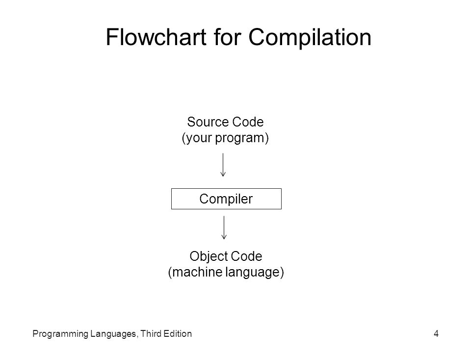 4 Source Code (your program) Object Code (machine language) Compiler Flowchart for Compilation