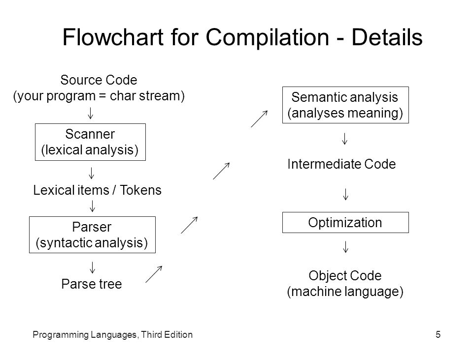 Programming Languages, Third Edition5 Source Code (your program = char stream) Object Code (machine language) Scanner (lexical analysis) Flowchart for Compilation - Details Lexical items / Tokens Parser (syntactic analysis) Parse tree Intermediate Code Semantic analysis (analyses meaning) Optimization