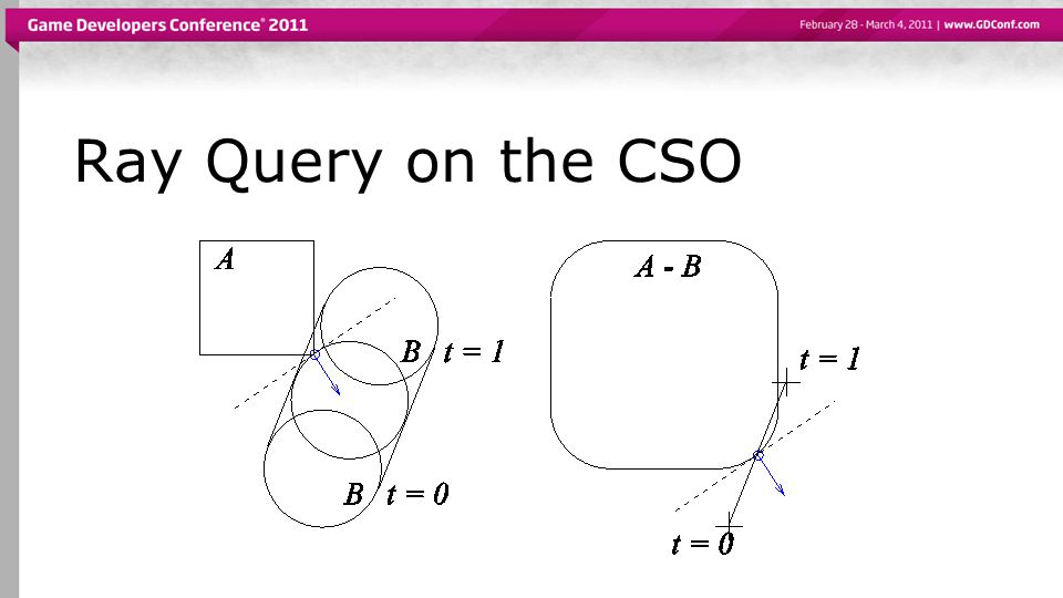 Ray Query on the CSO
