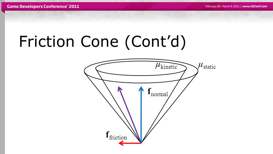 Friction Cone (Cont'd) f normal f friction µ static µ kinetic