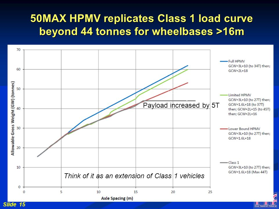 Slide 15 50MAX HPMV replicates Class 1 load curve beyond 44 tonnes for wheelbases >16m Think of it as an extension of Class 1 vehicles Payload increased by 5T