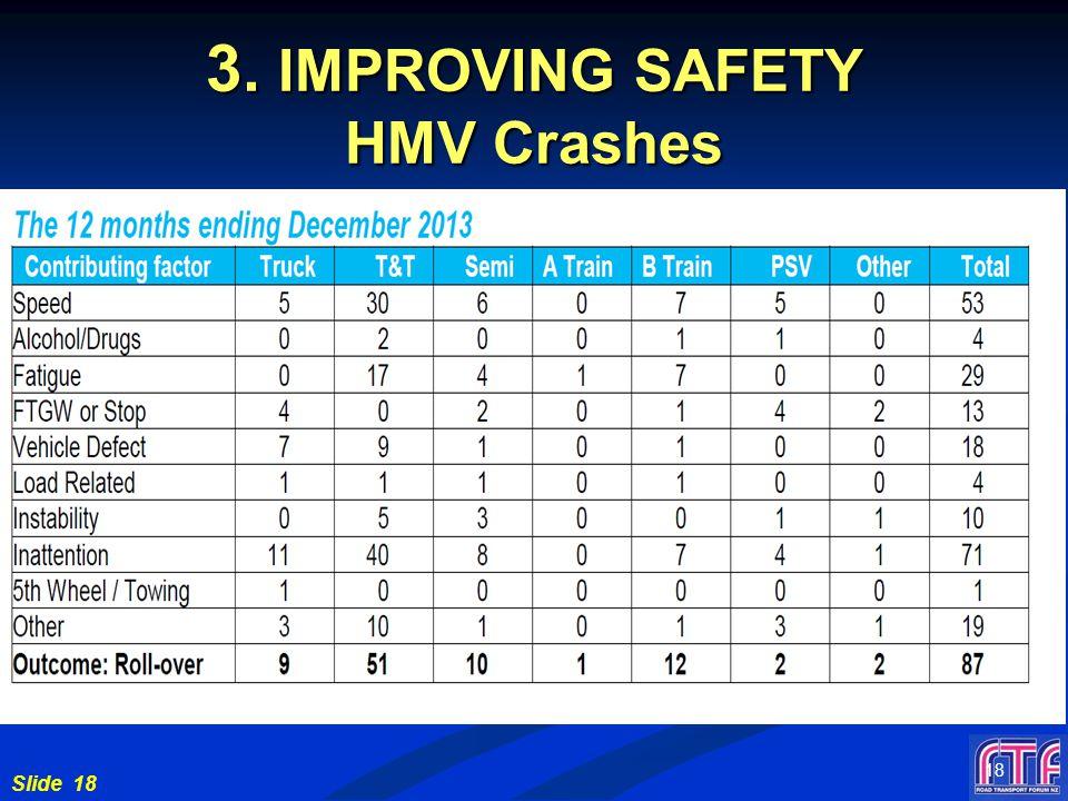 Slide 18 3. IMPROVING SAFETY HMV Crashes 18
