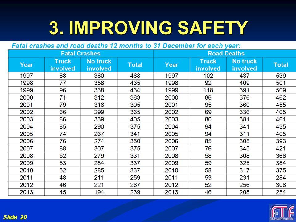 Slide 20 3. IMPROVING SAFETY 20