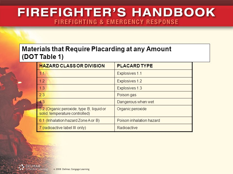 HAZARD CLASS OR DIVISIONPLACARD TYPE 1.1Explosives 1.1 1.2Explosives 1.2 1.3Explosives 1.3 2.3Poison gas 4.3Dangerous when wet 5.2 (Organic peroxide,