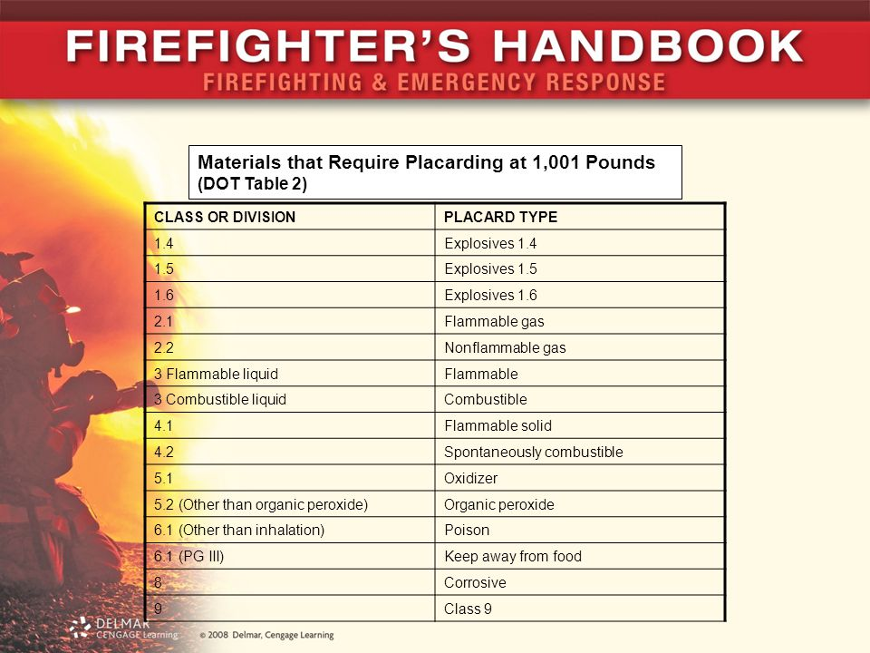 Placards DOT - 49 CFR 170-180 –DOT system uses nine hazard classifications with more than 27 placards.