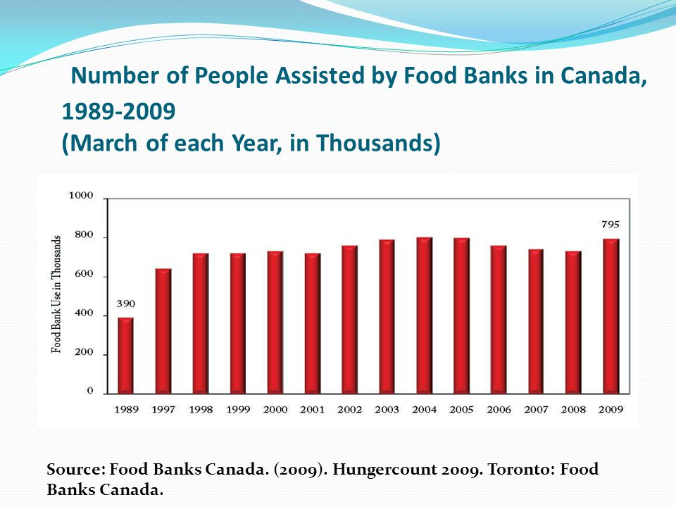 Number of People Assisted by Food Banks in Canada, 1989-2009 (March of each Year, in Thousands) Source: Food Banks Canada. (2009). Hungercount 2009. T