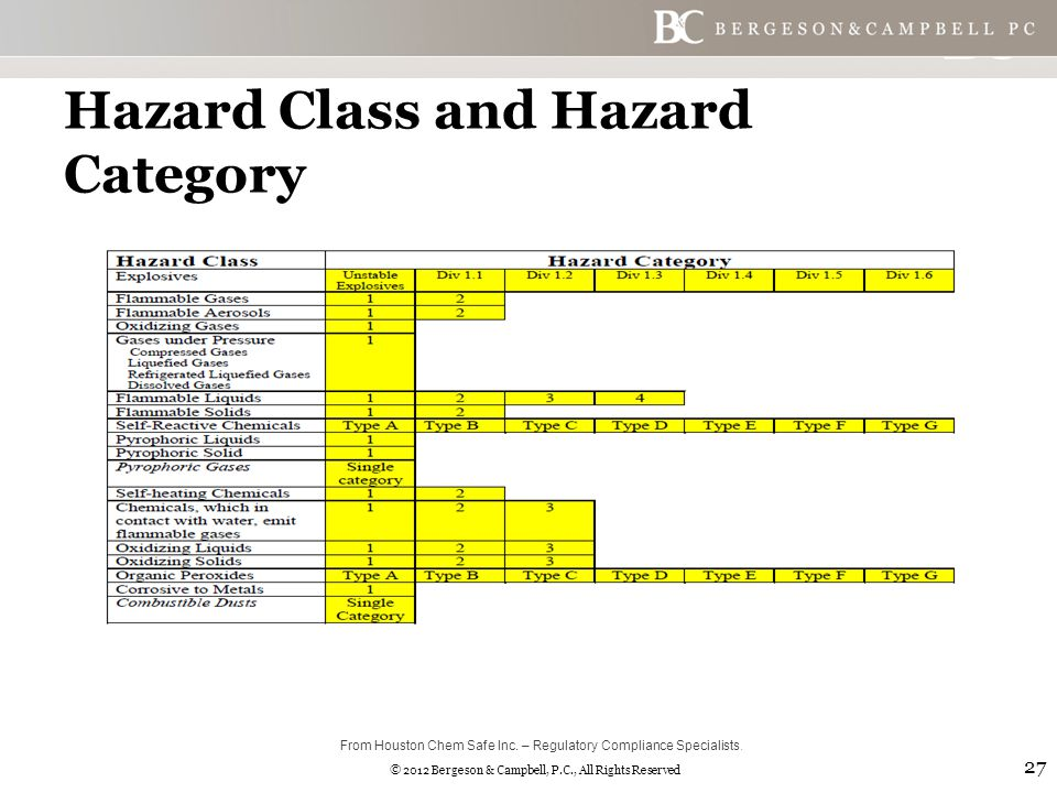 © 2012 Bergeson & Campbell, P.C., All Rights Reserved Hazard Class and Hazard Category 27 From Houston Chem Safe Inc.
