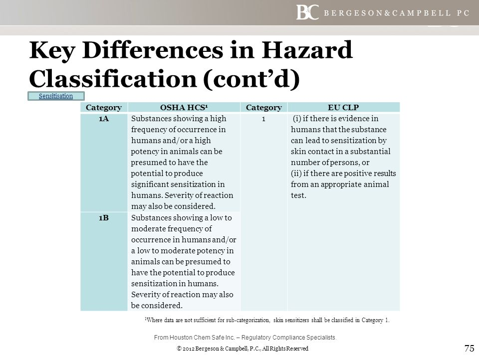 © 2012 Bergeson & Campbell, P.C., All Rights Reserved Key Differences in Hazard Classification (cont'd) 75 CategoryOSHA HCS 1 CategoryEU CLP 1A Substances showing a high frequency of occurrence in humans and/or a high potency in animals can be presumed to have the potential to produce significant sensitization in humans.