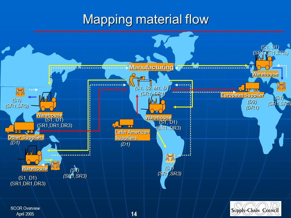 SCOR Overview April 2005 14 Mapping material flow Latin American Suppliers (D1) Warehouse Other Suppliers (D1)Manufacturing European Supplier (S1) (SR