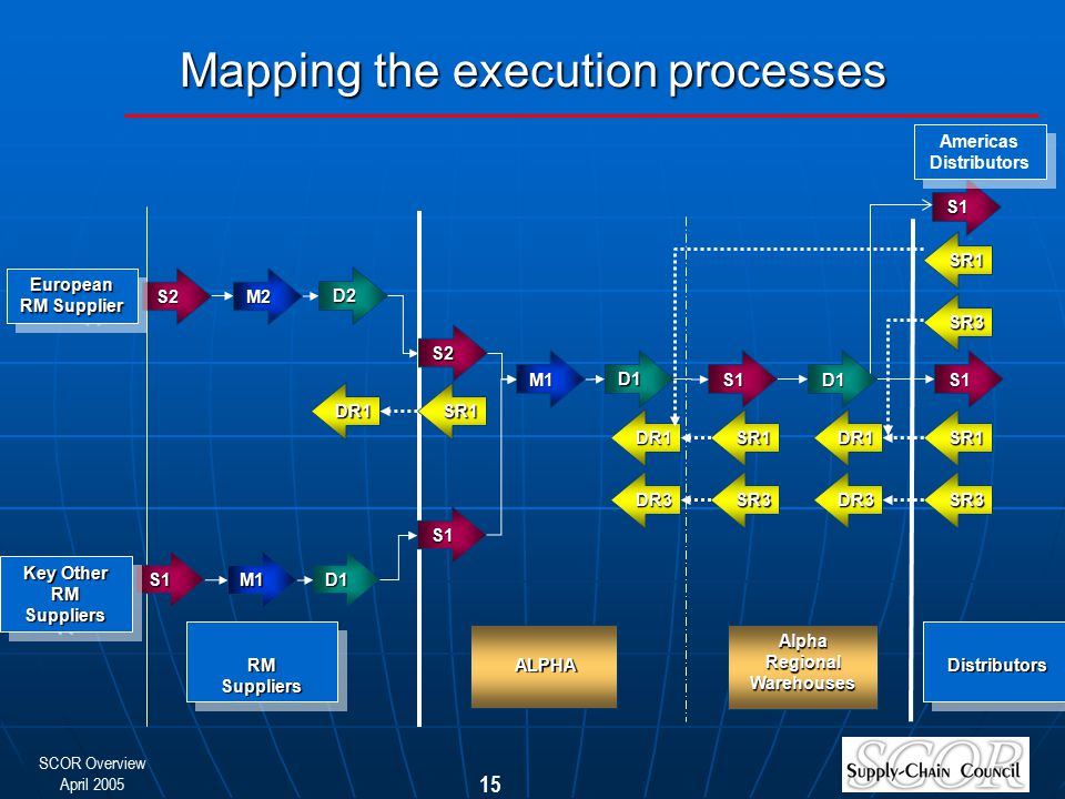 SCOR Overview April 2005 15 Mapping the execution processes S1 D1S1 M2 S2 D2 M1 D1 S1 S2 D1 M1 European RM Supplier Key Other RM Suppliers Alpha Regio