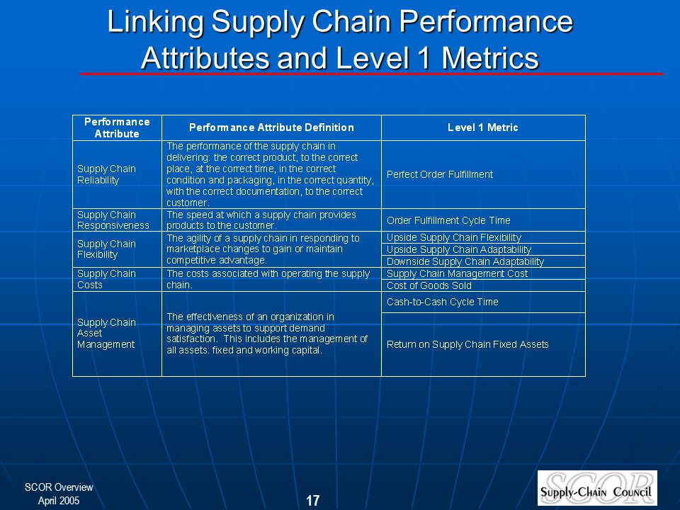 SCOR Overview April 2005 17 Linking Supply Chain Performance Attributes and Level 1 Metrics
