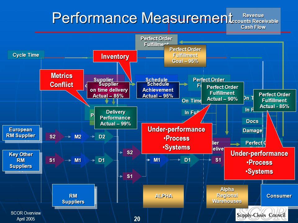 SCOR Overview April 2005 20 Consumer RM Suppliers S1 D1S1 M2 S2 D2 M1 D1 S1 S2 D1 M1 S1 Cycle Time ScheduleAchievement Perfect Order Fulfillment Deliv
