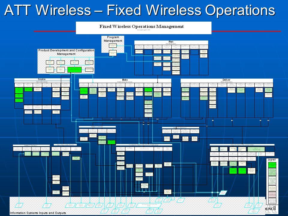 SCOR Overview April 2005 22 ATT Wireless – Fixed Wireless Operations