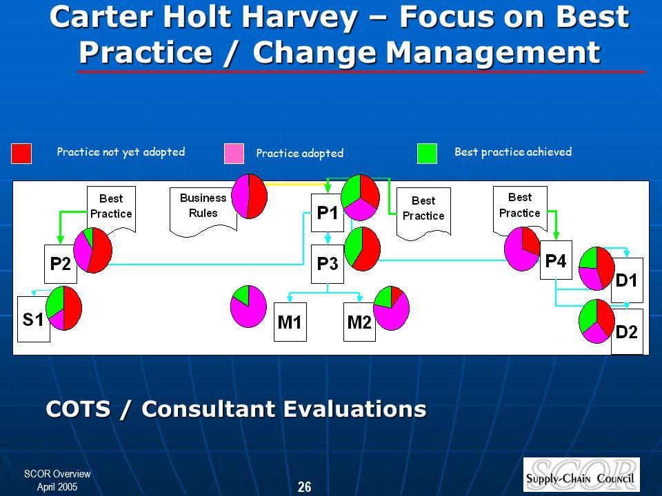 SCOR Overview April 2005 26 Best practice achieved Practice adopted Practice not yet adopted Carter Holt Harvey – Focus on Best Practice / Change Mana