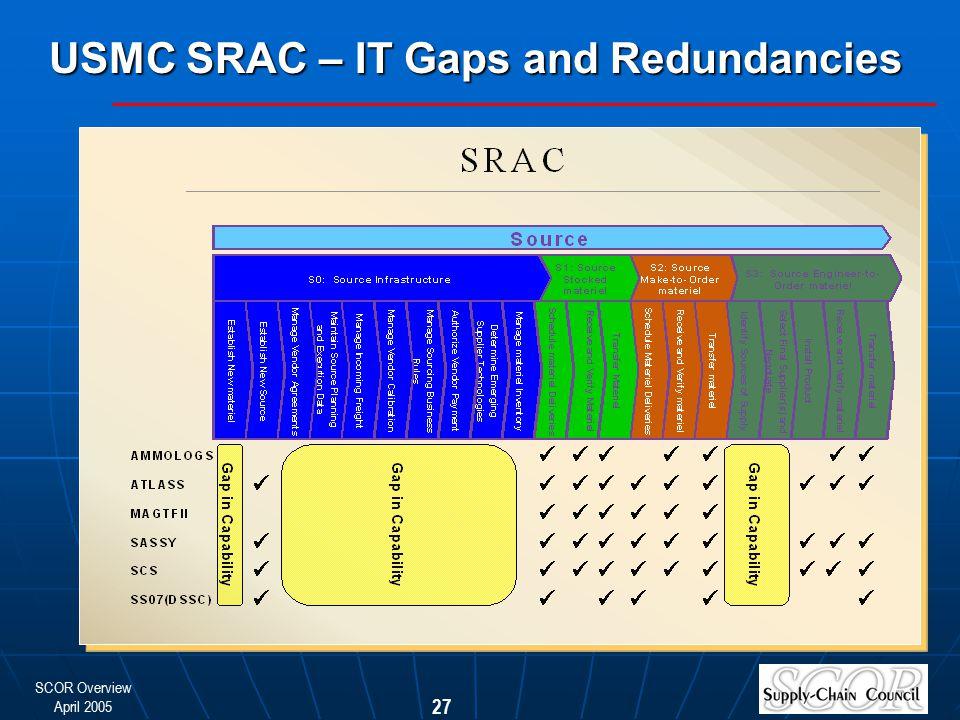 SCOR Overview April 2005 27 USMC SRAC – IT Gaps and Redundancies