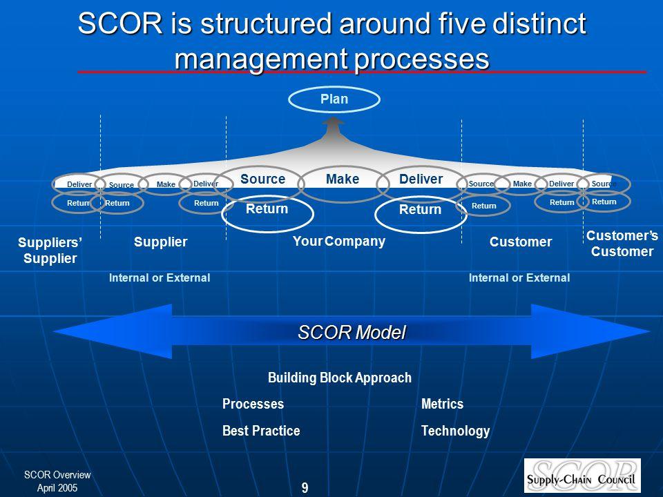 SCOR Overview April 2005 9 Supplier Plan Customer Customer's Customer Suppliers' Supplier Make Deliver Source Make DeliverMakeSource Deliver Source De