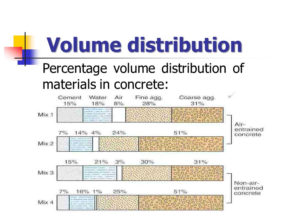 Volume distribution Percentage volume distribution of materials in concrete: