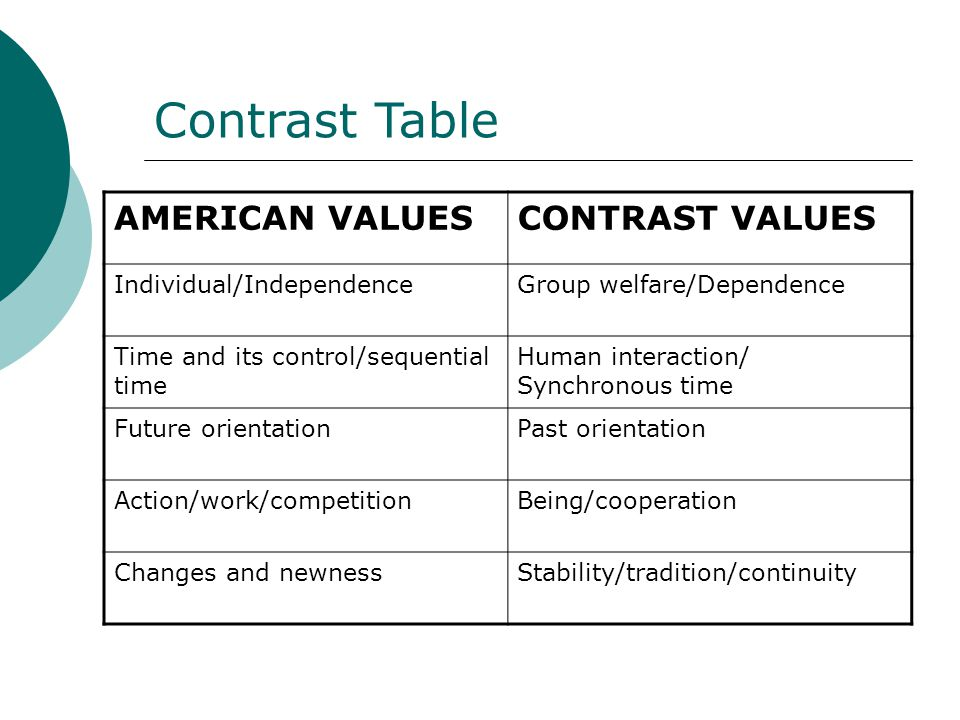 Contrast Table AMERICAN VALUESCONTRAST VALUES Individual/IndependenceGroup welfare/Dependence Time and its control/sequential time Human interaction/ Synchronous time Future orientationPast orientation Action/work/competitionBeing/cooperation Changes and newnessStability/tradition/continuity