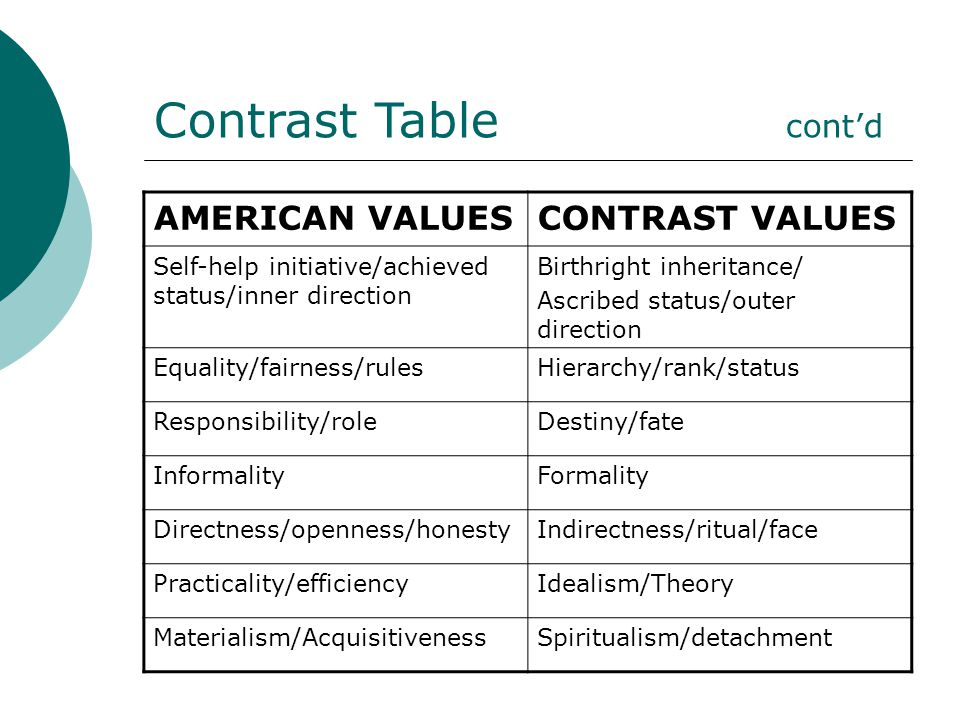 Contrast Table cont'd AMERICAN VALUESCONTRAST VALUES Self-help initiative/achieved status/inner direction Birthright inheritance/ Ascribed status/oute