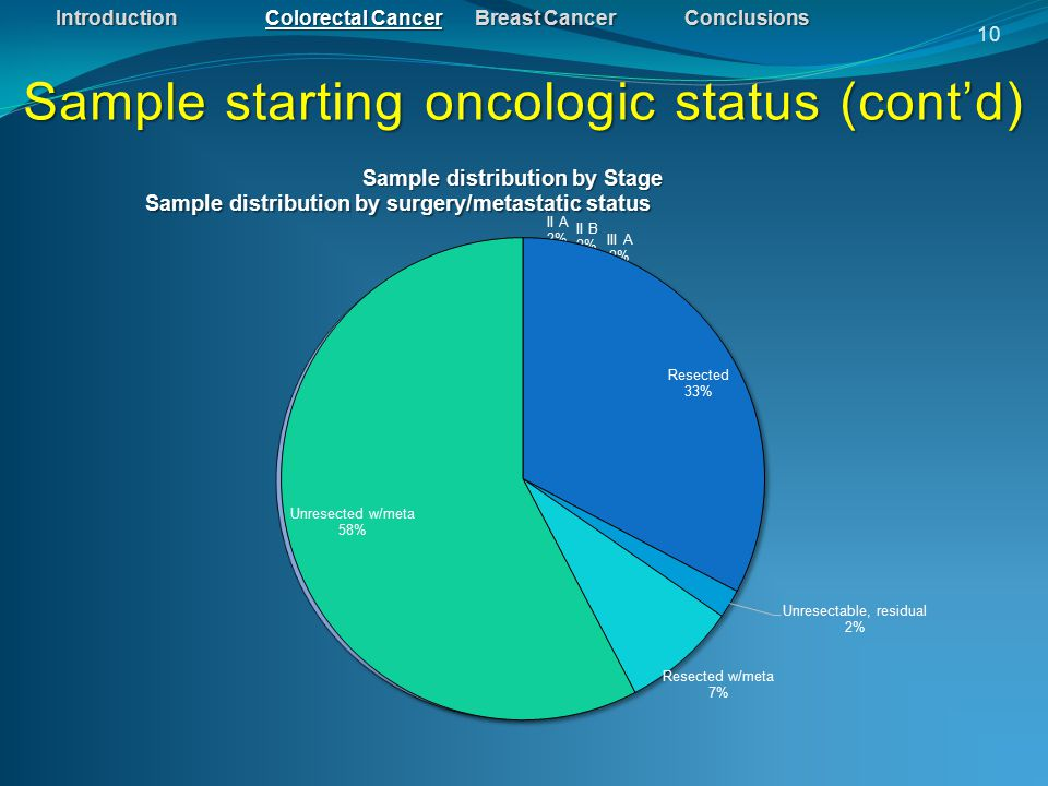 IntroductionColorectal CancerBreast CancerConclusions Sample starting oncologic status (cont'd) 10