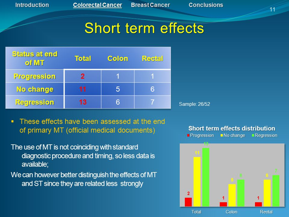 IntroductionColorectal CancerBreast CancerConclusions Short term effects 11  These effects have been assessed at the end of primary MT (official medical documents) The use of MT is not coinciding with standard diagnostic procedure and timing, so less data is available; We can however better distinguish the effects of MT and ST since they are related less strongly Sample: 26/52