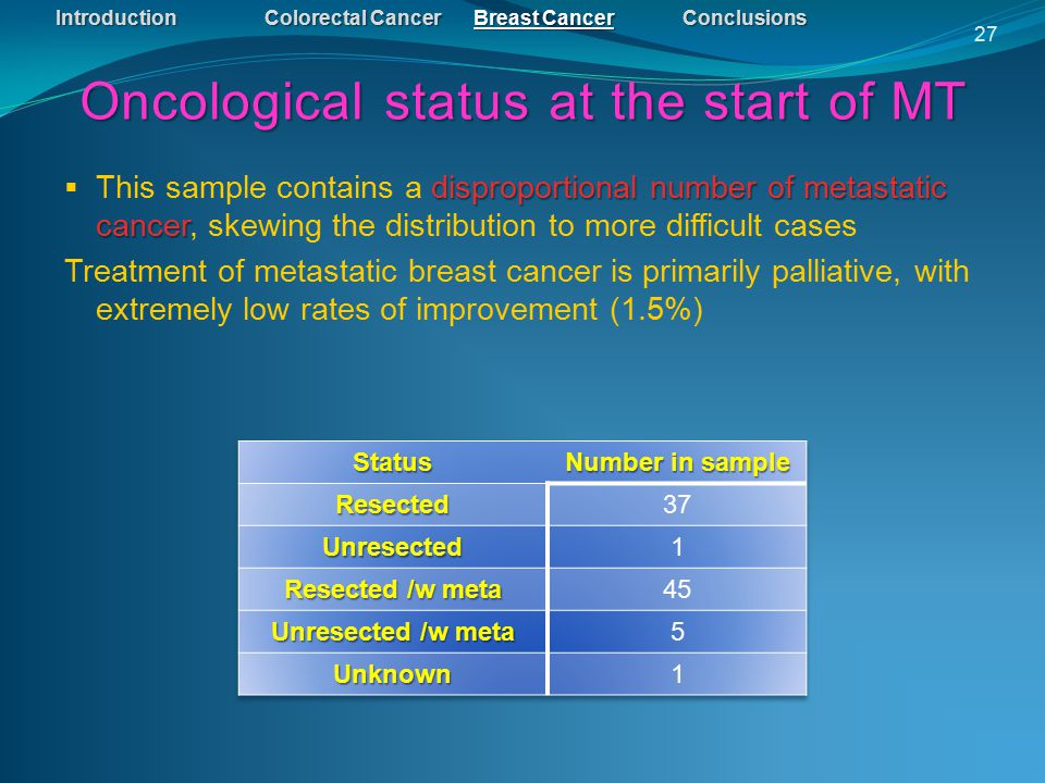 IntroductionColorectal CancerBreast CancerConclusions Oncological status at the start of MT 27 disproportional number of metastatic cancer  This sample contains a disproportional number of metastatic cancer, skewing the distribution to more difficult cases Treatment of metastatic breast cancer is primarily palliative, with extremely low rates of improvement (1.5%)