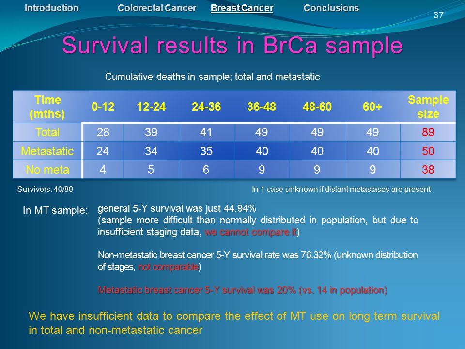 IntroductionColorectal CancerBreast CancerConclusions Survival results in BrCa sample 37 Cumulative deaths in sample; total and metastatic In MT sample: In 1 case unknown if distant metastases are present general 5-Y survival was just 44.94% we cannot compare it (sample more difficult than normally distributed in population, but due to insufficient staging data, we cannot compare it) not comparable Non-metastatic breast cancer 5-Y survival rate was 76.32% (unknown distribution of stages, not comparable) Metastatic breast cancer 5-Y survival was 20% (vs.