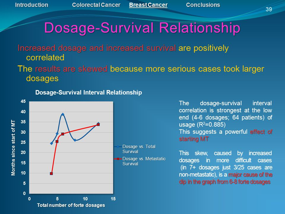 IntroductionColorectal CancerBreast CancerConclusions Dosage-Survival Relationship 39 Increased dosage and increased survival Increased dosage and increased survival are positively correlated results are skewed The results are skewed because more serious cases took larger dosages The dosage-survival interval correlation is strongest at the low end (4-6 dosages; 64 patients) of usage (R 2 =0.885) effect of starting MT This suggests a powerful effect of starting MT major cause of the dip in the graph from 6-8 forte dosages This skew, caused by increased dosages in more difficult cases (in 7+ dosages just 3/25 cases are non-metastatic), is a major cause of the dip in the graph from 6-8 forte dosages