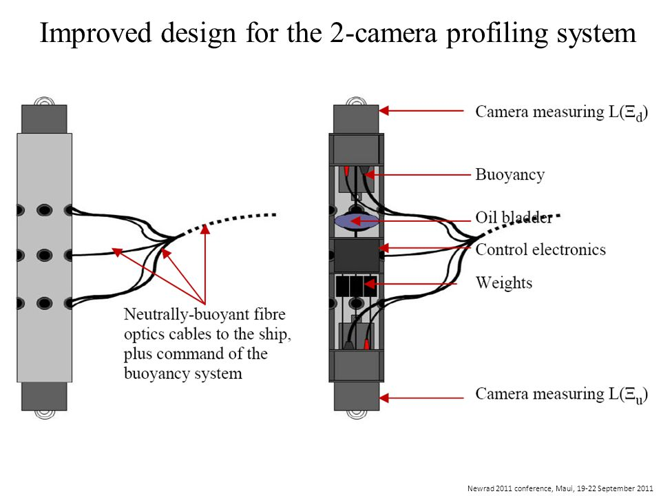 Newrad 2011 conference, Maui, 19-22 September 2011 Improved design for the 2-camera profiling system