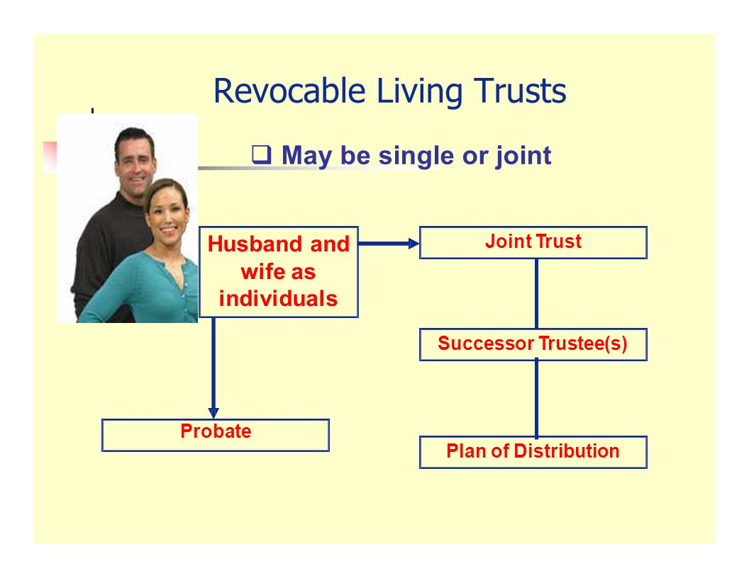 Phase I Both grantors have management Phase II Survivor has management Phase III Beneficiaries receive property Living Trust, Cont'd.