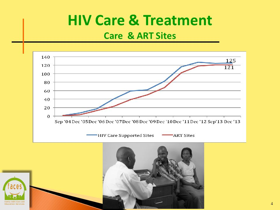 HIV Care & Treatment Care & ART Sites 4 124