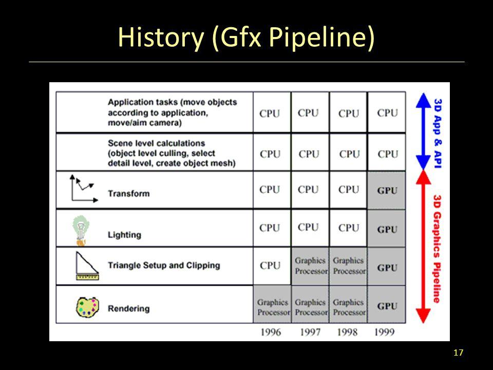 History (Gfx Pipeline) 17
