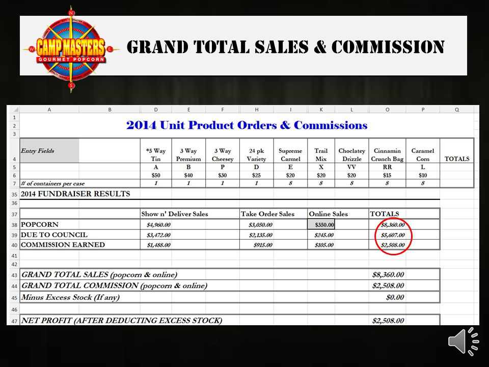 Online sales Commission