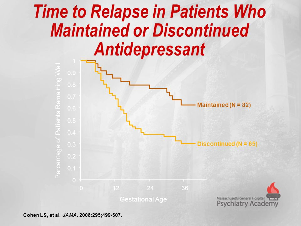 Time to Relapse in Patients Who Maintained or Discontinued Antidepressant Cohen LS, et al. JAMA. 2006:295;499-507. 0 0.1 0.2 0.3 0.4 0.5 0.6 0.7 0.8 0