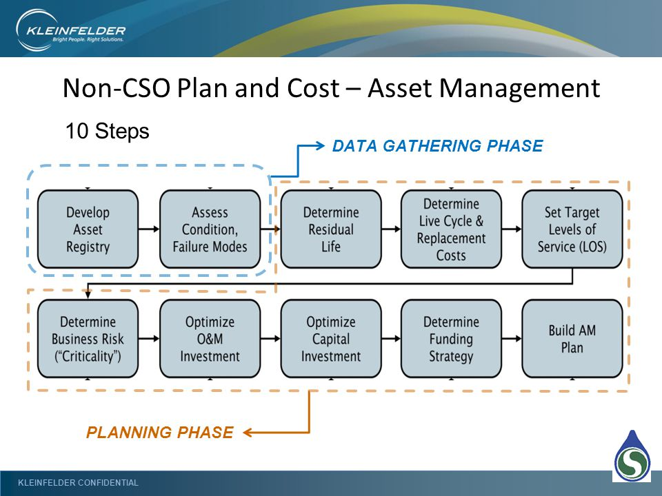 KLEINFELDER CONFIDENTIAL Non-CSO Plan and Cost – Asset Management 10 Steps DATA GATHERING PHASE PLANNING PHASE