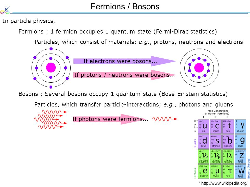 Fermions / Bosons (Cont d) * http://www.sci.osaka-cu.ac.jp/phys/ult/invitation/helium/helium.html Particles consisting of even numbers of fermions : bosons e.g., He 4 Particles consisting of odd numbers of fermions : fermions e.g., He 3
