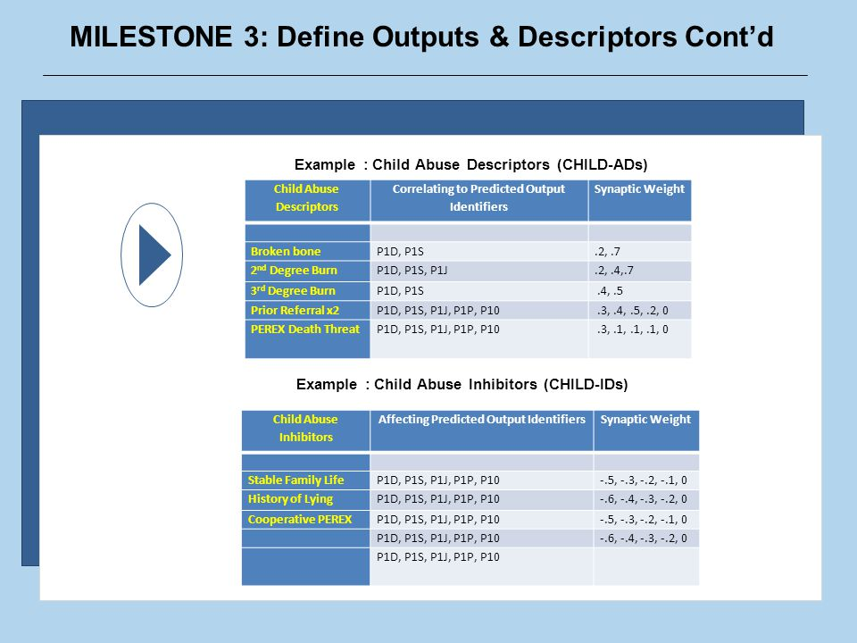 MILESTONE 3: Define Outputs & Descriptors Cont'd Example : Child Abuse Descriptors (CHILD-ADs) Child Abuse Descriptors Correlating to Predicted Output Identifiers Synaptic Weight Broken boneP1D, P1S.2,.7 2 nd Degree BurnP1D, P1S, P1J.2,.4,.7 3 rd Degree BurnP1D, P1S.4,.5 Prior Referral x2P1D, P1S, P1J, P1P, P10.3,.4,.5,.2, 0 PEREX Death ThreatP1D, P1S, P1J, P1P, P10.3,.1,.1,.1, 0 Example : Child Abuse Inhibitors (CHILD-IDs) Child Abuse Inhibitors Affecting Predicted Output IdentifiersSynaptic Weight Stable Family LifeP1D, P1S, P1J, P1P, P10-.5, -.3, -.2, -.1, 0 History of LyingP1D, P1S, P1J, P1P, P10-.6, -.4, -.3, -.2, 0 Cooperative PEREXP1D, P1S, P1J, P1P, P10-.5, -.3, -.2, -.1, 0 P1D, P1S, P1J, P1P, P10-.6, -.4, -.3, -.2, 0 P1D, P1S, P1J, P1P, P10