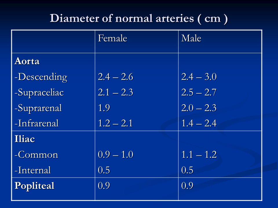 Diameter of normal arteries ( cm ) FemaleMale Aorta-Descending-Supraceliac-Suprarenal-Infrarenal 2.4 – 2.6 2.1 – 2.3 1.9 1.2 – 2.1 2.4 – 3.0 2.5 – 2.7